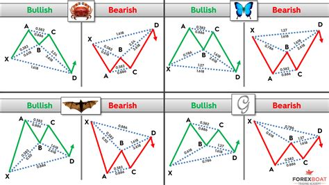 pattern trading in forex harmonic patterns forexboat trading academy