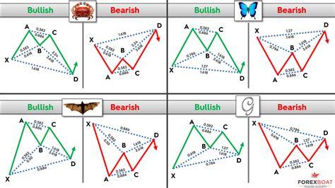 harmonic pattern image harmonic patterns forexboat trading academy