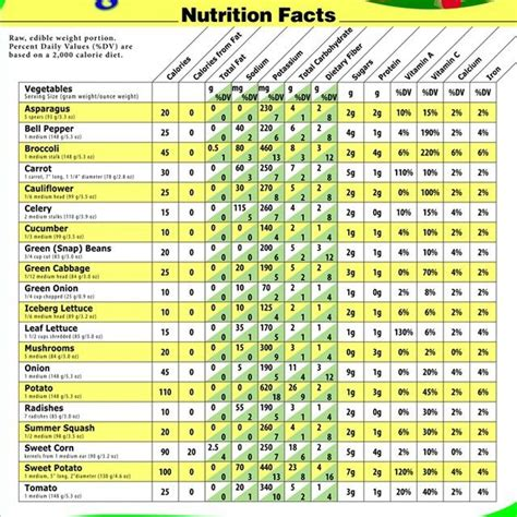 nutrition diagram what is the nutritional value of vegetables