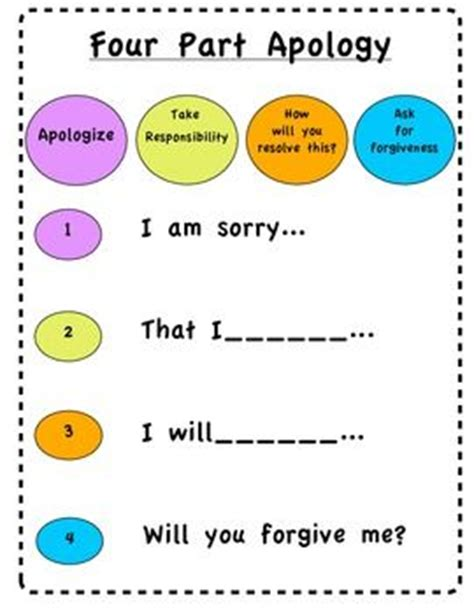 Apology Letter Worksheet free character building four part apology poster a