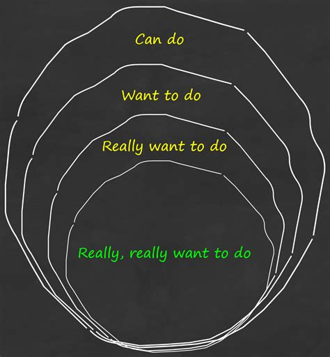 What Do I Want To Do With My Mba by Don T Worry About What You Want To Do Or Even Really