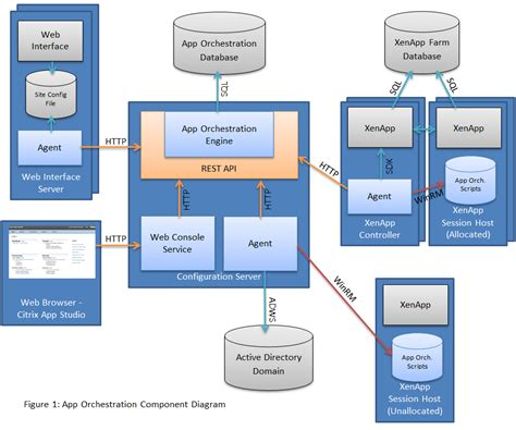 web application system architecture diagram 7 best images of database web app architecture diagram