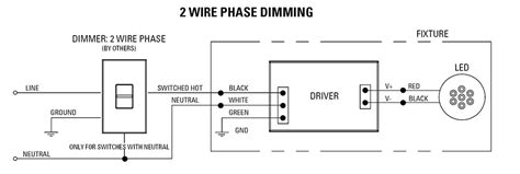 phase dimming solutions usai