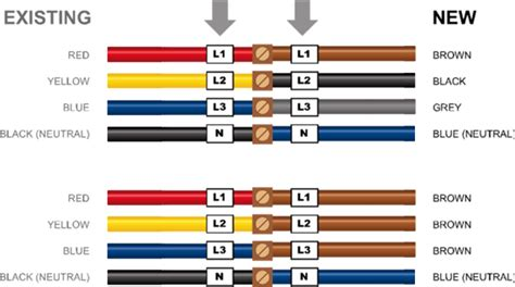 power cable color code