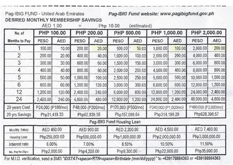 pag ibig contribution table 2015 pdf pag ibig contribution table rachael edwards