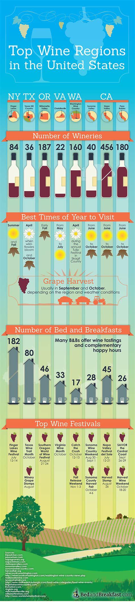 best wine regions top wine regions in the us bedandbreakfast bed and