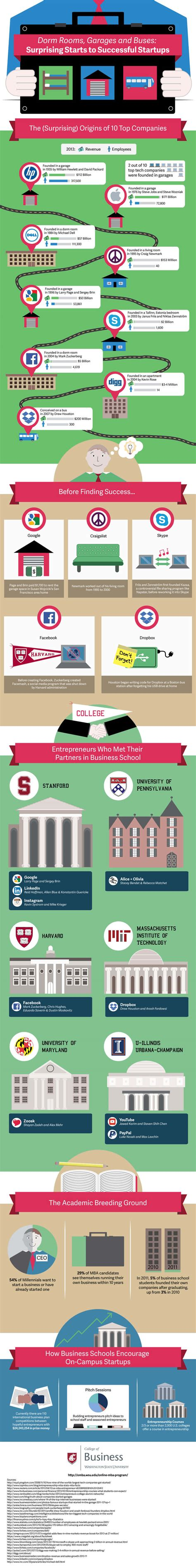 Wsu Mba Program Length by 4 Inspirational Infographics To Start A Business In 2017