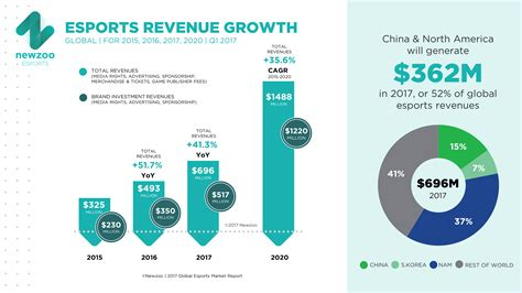 game industry events events for gamers esports revenues will reach 696m in 2017 and 1 5bn by 2020
