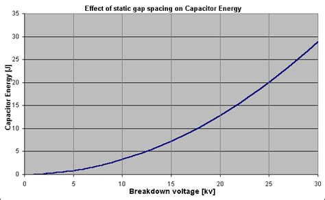 energy capacitor voltage static spark gap analysis