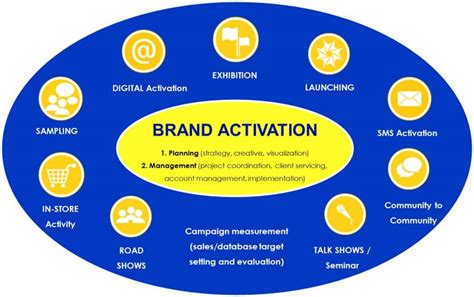 the activation imperative how to build brands and business by inspiring books marketing activation www pixshark images galleries