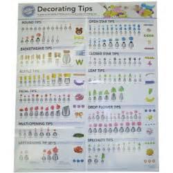wilton decorating tip poster