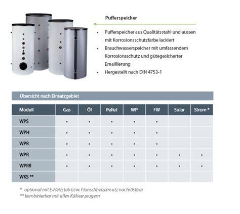 Kaminofen Ohne Kamin 2020 by Pufferspeicher 171 Thekal Regenerative Energien