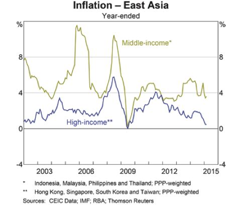 defl asian: the biggest threat to asian economies & global