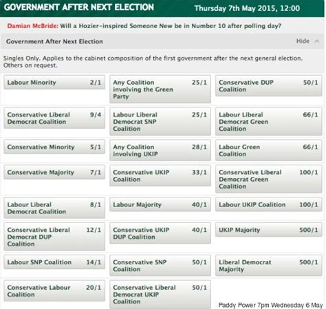 paddy power best odds who will win the general election 2015 what do the polls