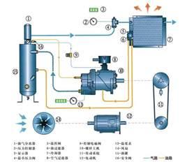 螺杆空气压缩机原理图 加林 信息化博客