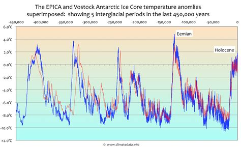 climate change new antarctic ice core data davies company ice core data shows the much feared 2 176 c climate tipping