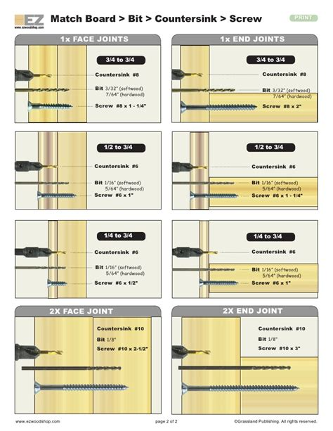 wood screw chart woodworking guide