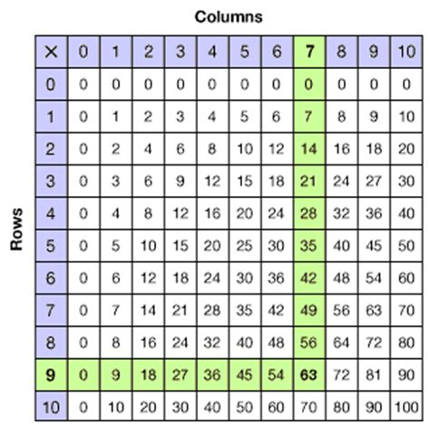 pattern tables math patterns in multiplication tables free patterns