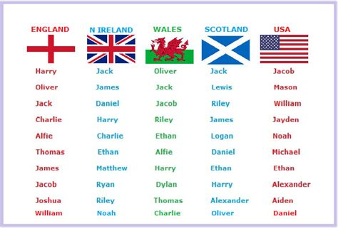 names for boys top baby boys names in n ireland wales scotland and usa about here