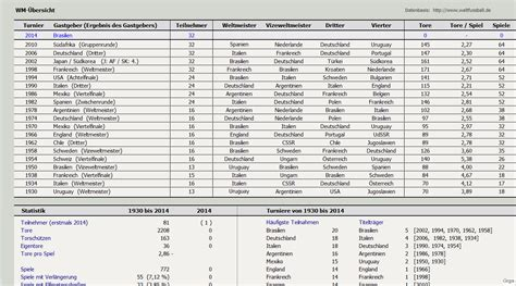 tabelle wm 2014 fu 223 wm 2014 apps f 252 r jedes android smartphone giga