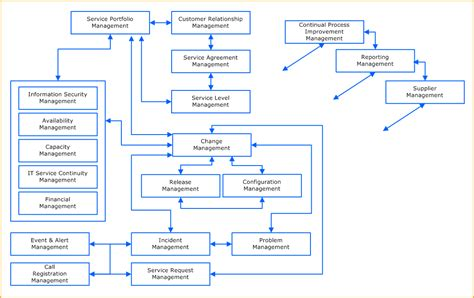 Itil Incident Management Workflow Diagram Itil Free Engine Image For User Manual Download Itil Financial Management Templates