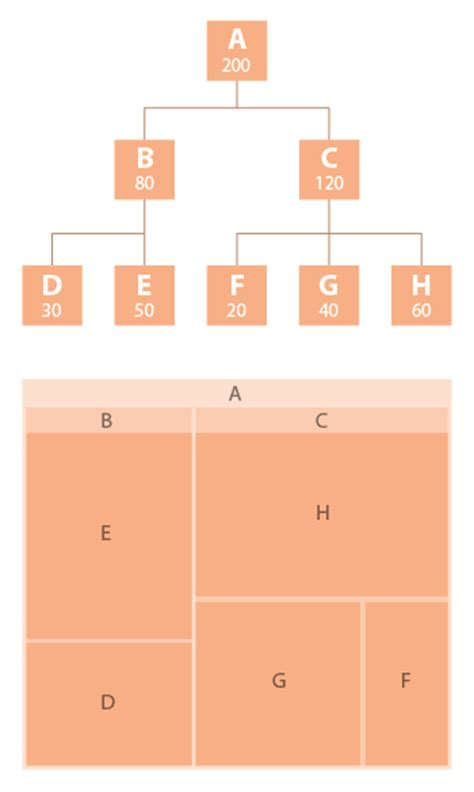treemap diagram treemap learn about this chart and tools to create it