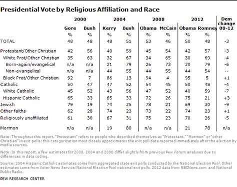 how the faithful voted a preliminary 2016 analysis pew how the faithful voted 2012 preliminary analysis pew