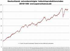 Deutschland: Anzeichen einer deindustrialisierten Zone ... Genesis Destatis