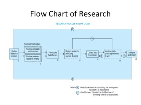 flowchart of research methodology research methodology