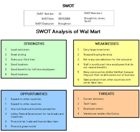 Costco Marketing Strategy Term Paper by Swot Analyis