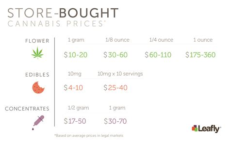 how much does a grow room cost costs of growing cannabis at home vs buying bud at a dispensary leafly