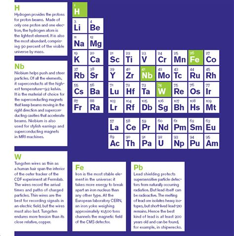 Legacy Matter Mba Reddit by Periodic Table Symmetry Magazine