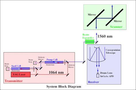 lidar diagram nrl eye safe volume imaging lidar nevil remote sensing