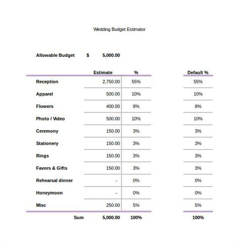 Wedding Budget Percentages by Wedding Budget Percentages Wedding Planning Budget
