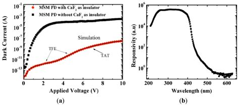 schottky barrier photodiode sensors free text a comprehensive review of semiconductor ultraviolet photodetectors