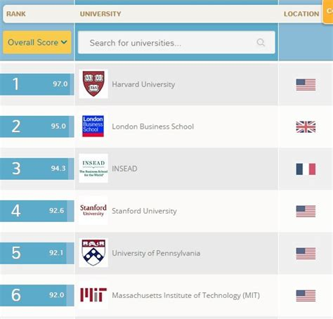 Qs Mba Rankings 2015 by Qs World Rankings 2016 Hbs Regains Number 1