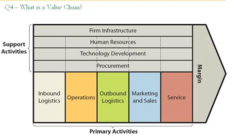 Porter Value Chain Template by Researchers Tools Porters Value Chain