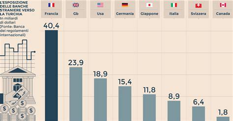 banche francesi in italia banche francesi e inglesi le pi 249 esposte sul bosforo il