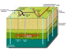 shale oil extraction wikipedia