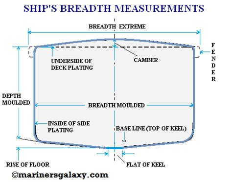 boat terms deadweight naval architecture terminology and coefficients of forms