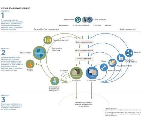 diagram in circular economy system diagram macarthur foundation