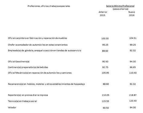 salarios minimos exentos para jubilaciones 2016 acuerda conasami salario m 237 nimo para 2016 secretar 237 a