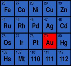 Gold On The Periodic Table by Xr All About Gold