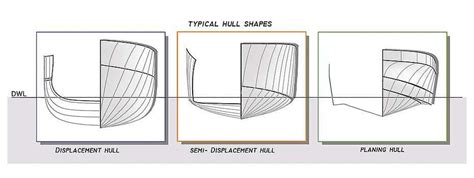 best semi displacement boat a guide to superyacht hull design boat international