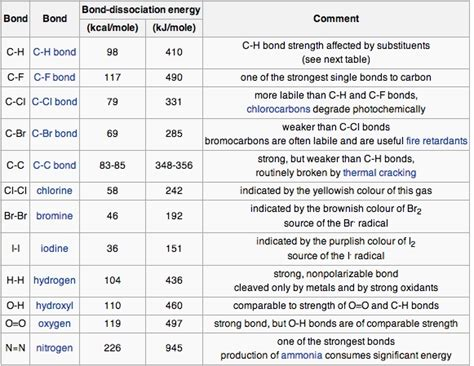 Bond Enthalpy Table by Bond Energy And Enthalpy Boundless Chemistry