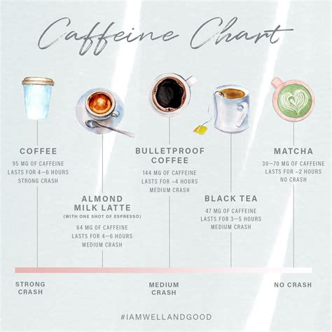 7 Items And Their Caffeine Contents by How 7 Different Caffeine Sources Affect The Well