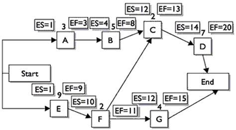 project management network diagram critical path hochschulwiki project network diagram and critical path