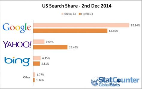 Uk Yahoo Search The 1 Difference Between And Seo Oasis