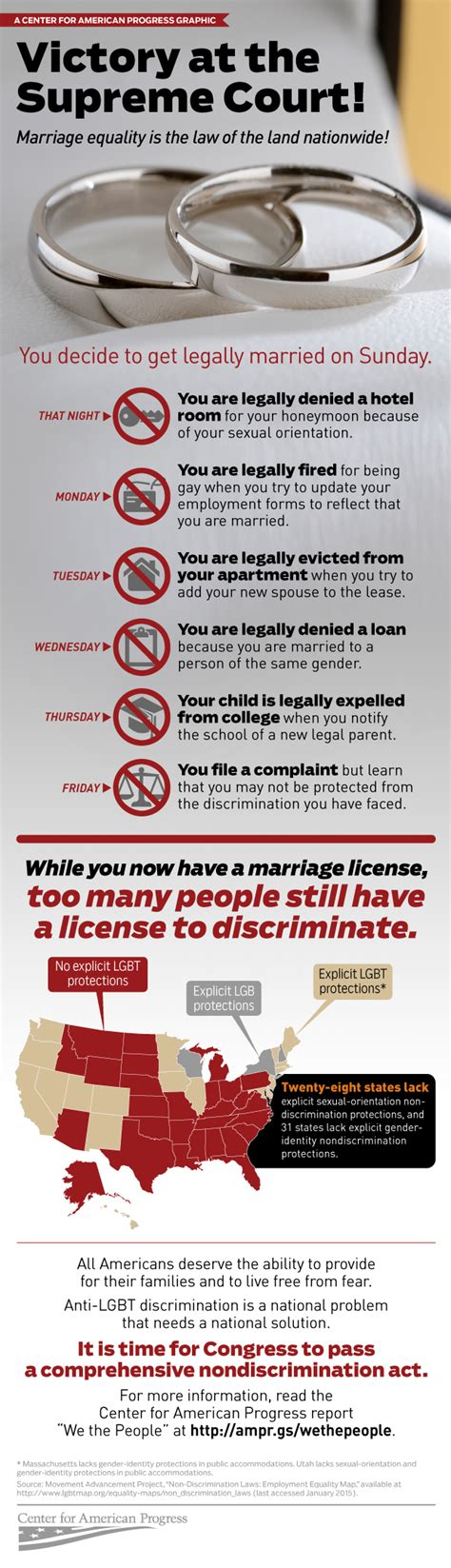 supreme court marriage ruling infographic the discrimination that remains beyond