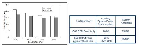 power consumption in resistor system level benefits of augmenting fan cooled servers